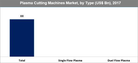 Plasma Cutting Machines Market