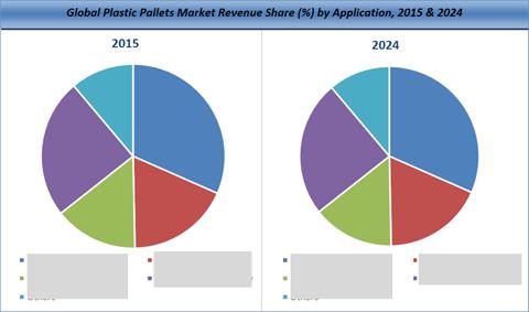 Plastic Pallets Market