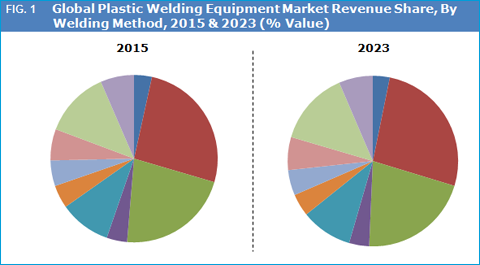 Plastic Welding Equipment Market