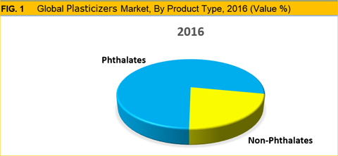 Plasticizer Market Size Share Trend Growth And Forecast