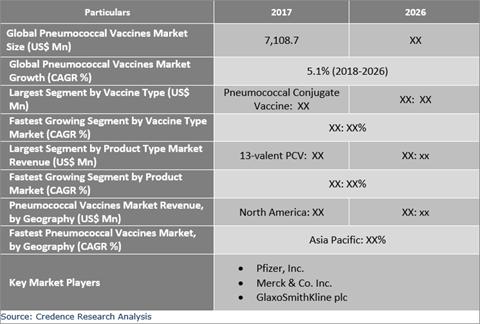 Pneumococcal Vaccines Market