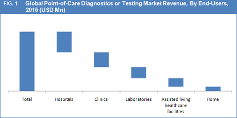 poct market in china The infectious disease poct market is determined for the five major  request sample pages for infectious disease point of care testing – 5eu analysis and market.