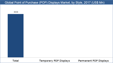 Point Of Purchase (POP) Display Market