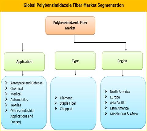 Polybenzimidazole Fiber Market