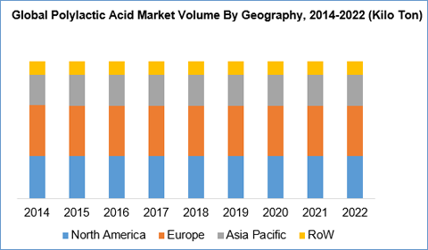 Polylactic Acid (PLA) Market, Size, Growth And Forecast To 2022