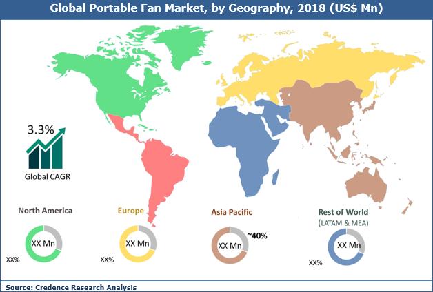 Portable Fan Market