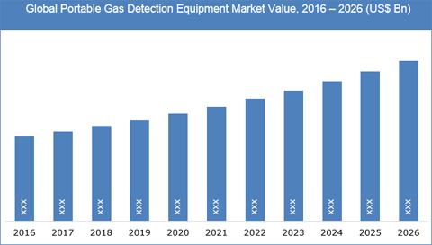 Portable Gas Detection Equipment Market