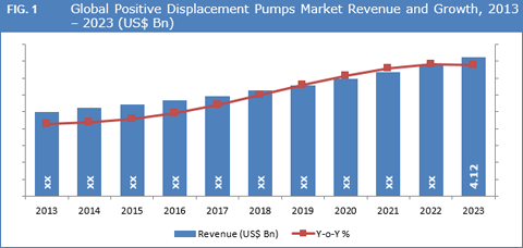 Positive Displacement Pumps Market