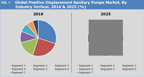 Positive Displacement Sanitary Pumps Market