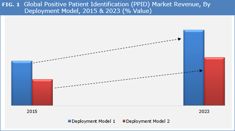 Positive Patient Identification (PPID) Market
