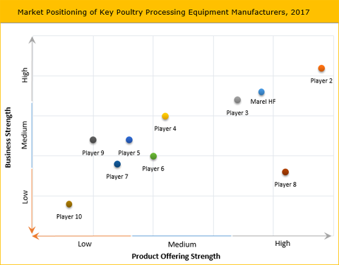 Poultry Processing Equipment Market