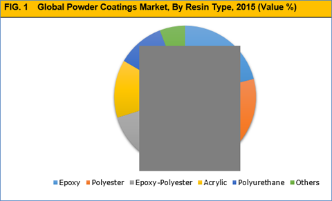 Powder Coating Market