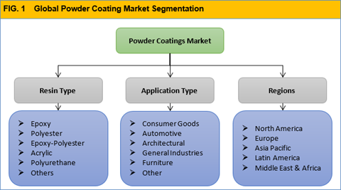 Powder Coating Market Size Share Trend And Forecast To 2023