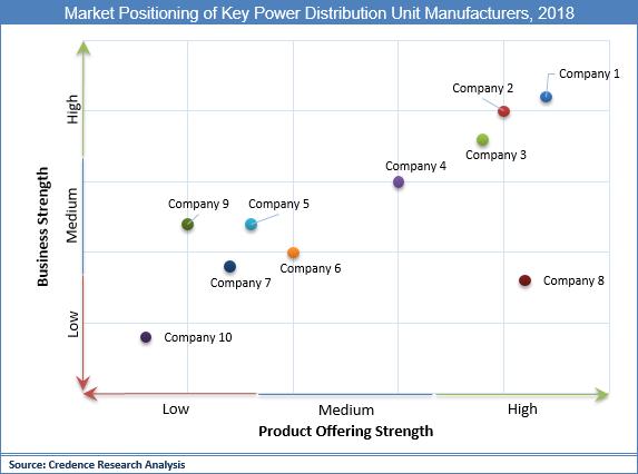 Power Distribution Unit Market