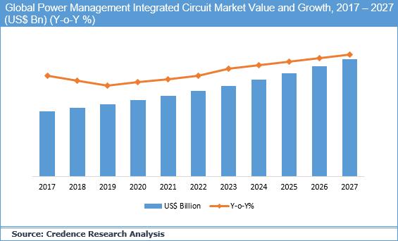 Power Management Integrated Circuit Market