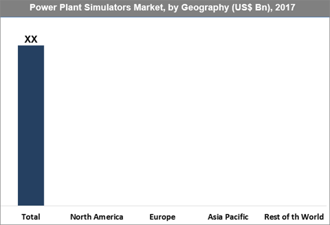Power Plant Simulators Market