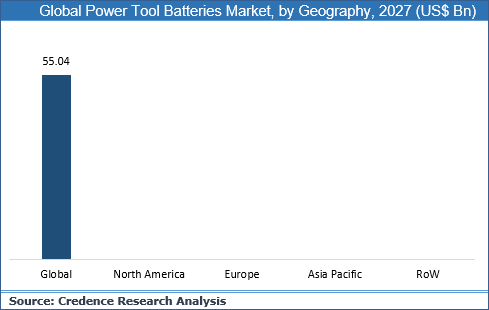 Power Tool Batteries Market