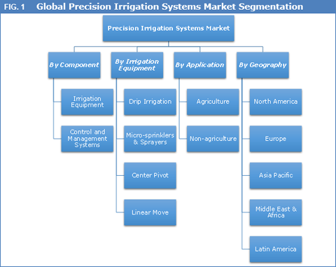 Precision Irrigation Systems Market