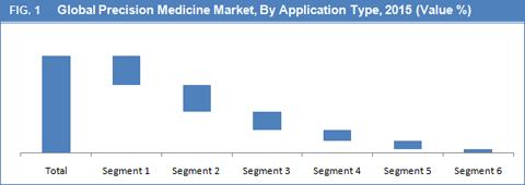 Precision Medicine Market Size, Share, Trend And Forecast ...