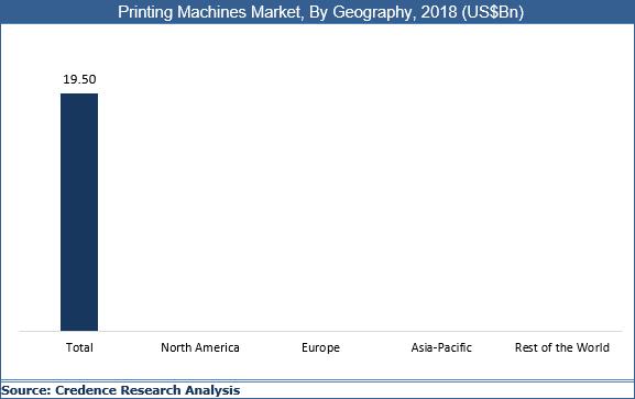 Printing Machines Market
