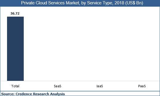 Private Cloud Services Market