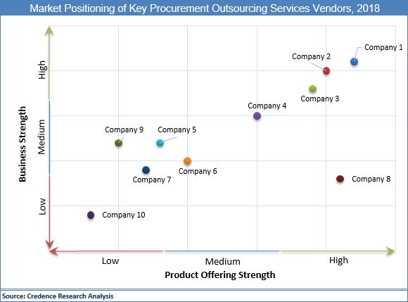 Procurement Outsourcing Services Market