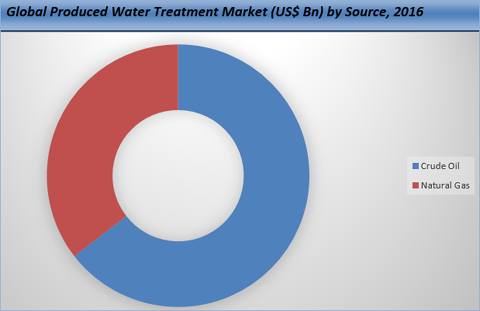 Produced Water Treatment Market
