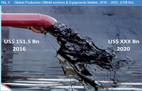 Production Oilfield Services & Equipments Market