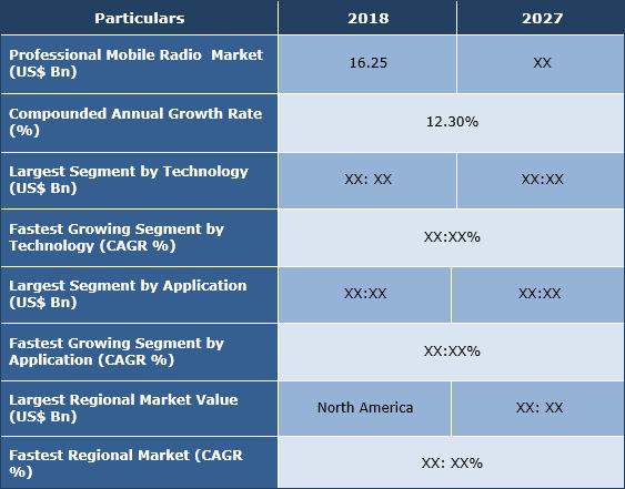 Professional Mobile Radio Market