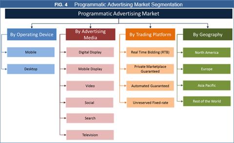 Programmatic Advertising Market