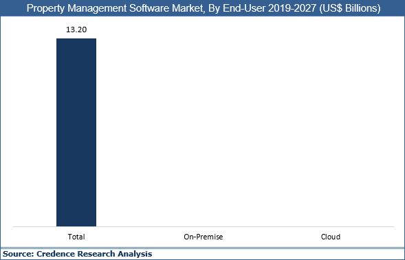 Property Management Software Market