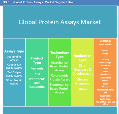 Protein Assays Market