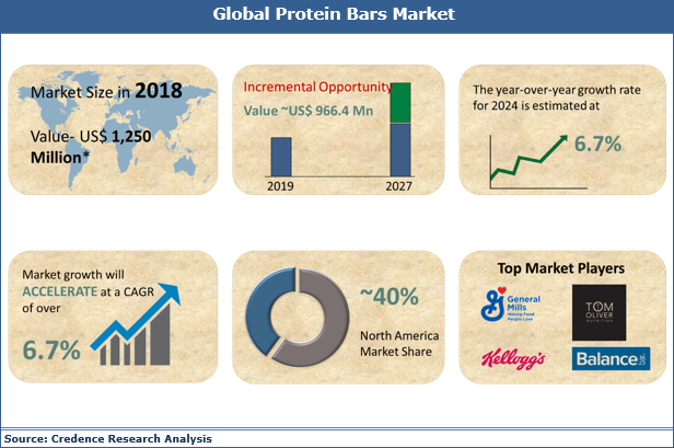 Protein Bars Market