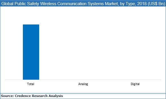 Public Safety Wireless Communication Systems Market