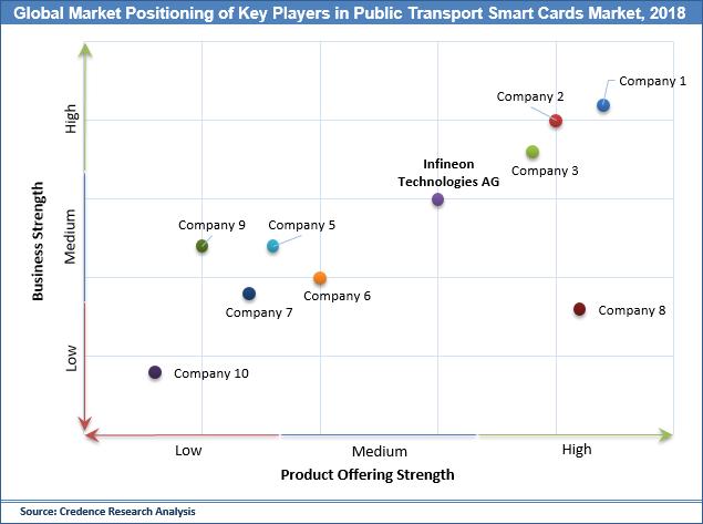 Public Transport Smart Card Market