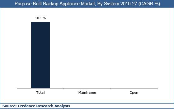 Purpose Built Backup Appliance Market