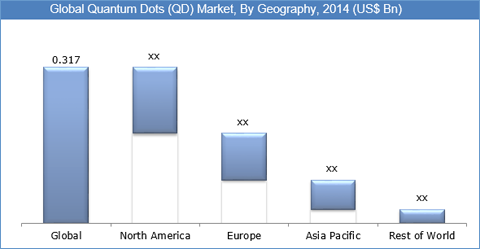 global quantum dots market Global quantum dots market is expected to grow at a cagr of 304% during 2015-2020.