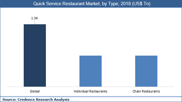 Quick Service Restaurant Market
