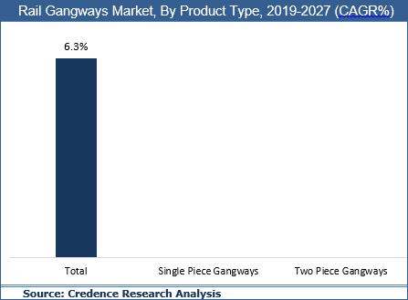 Rail Gangways Market