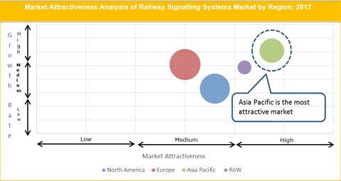 Railway Signalling Systems Market