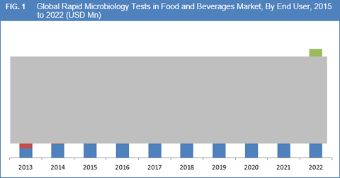 Rapid Microbiology Tests in Food and Beverages Market