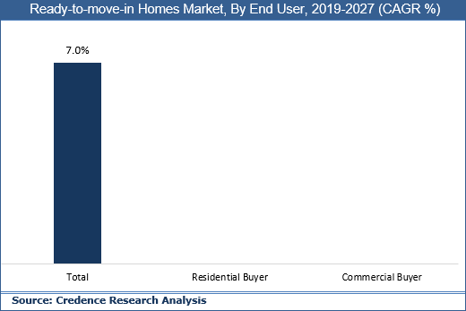 Ready-to-move-in Homes Market