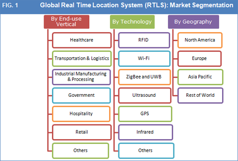 real time location system rtls market size and forecast to 2022