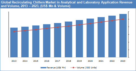 Recirculating Chillers Market