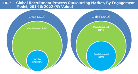 Recruitment Process Outsourcing (RPO) Market