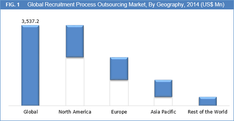 Recruitment Process Outsourcing (RPO) Market Size And Forecast To 2022