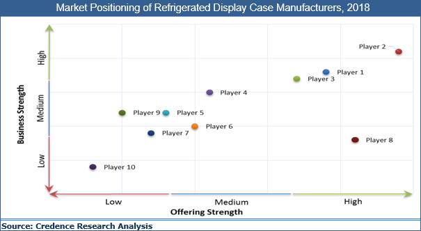 Refrigerated Display Cases (RDC) Market