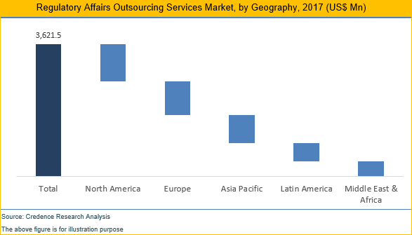 Regulatory Affairs Outsourcing Services Market