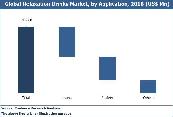Relaxation Drinks Market