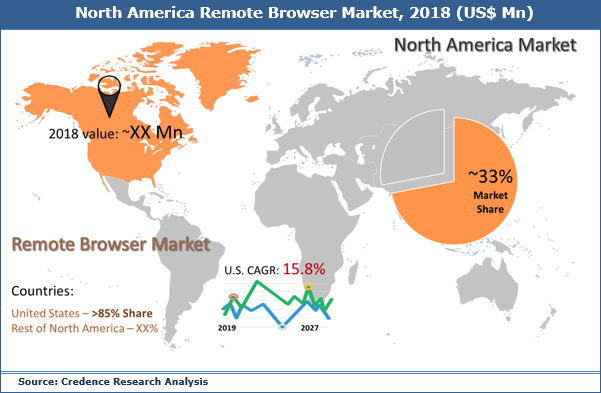Remote Browser Market